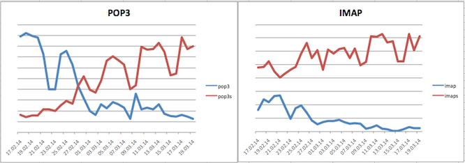 SSL-Umstellung_Statistik-20140320